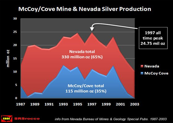 McCoy / Cove Mine & Nevada Silver Production
