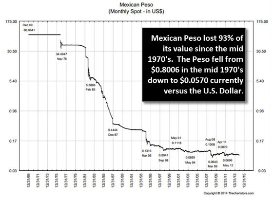 Mexican Peso (Monthly Spot - in US$)