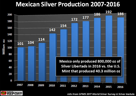 Mexican Silver Production 2007-2016
