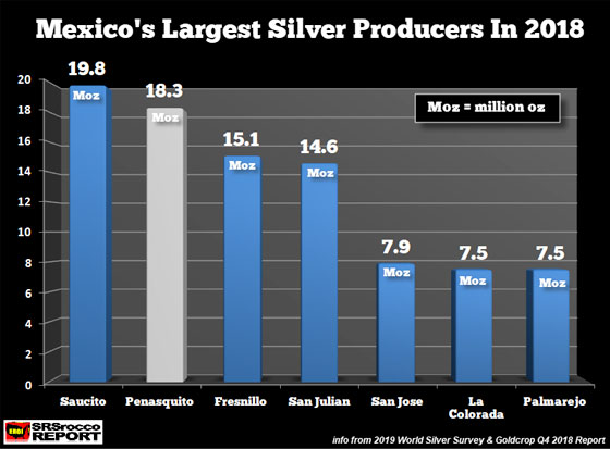 Mexico's Largest Silver Producers in 2018