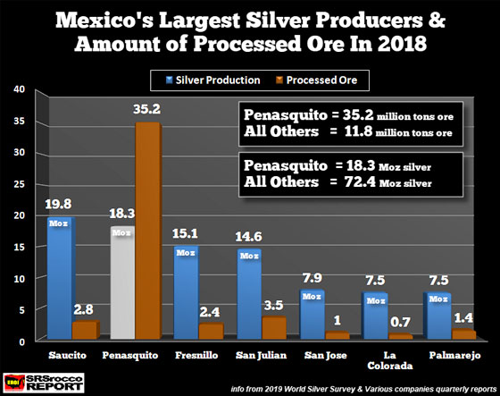 Mexico's Largest Silver Producers & Amount of Processed Ore in 2018