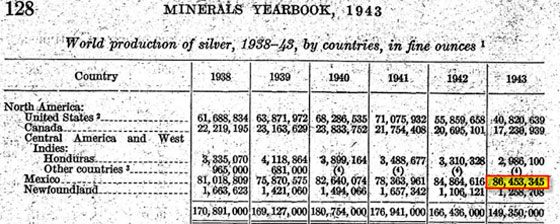 Minerals Yearbook, 1943
