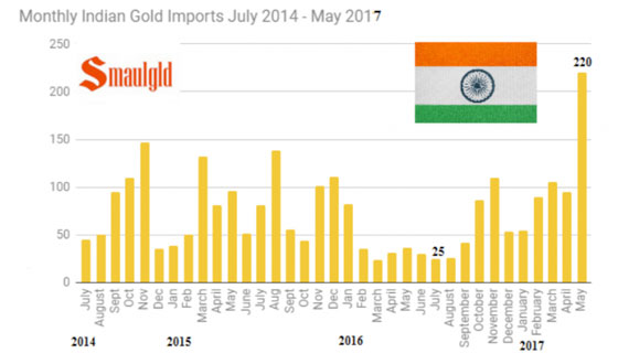 Monthly Indian Gold Imports July 2014 - May 2017