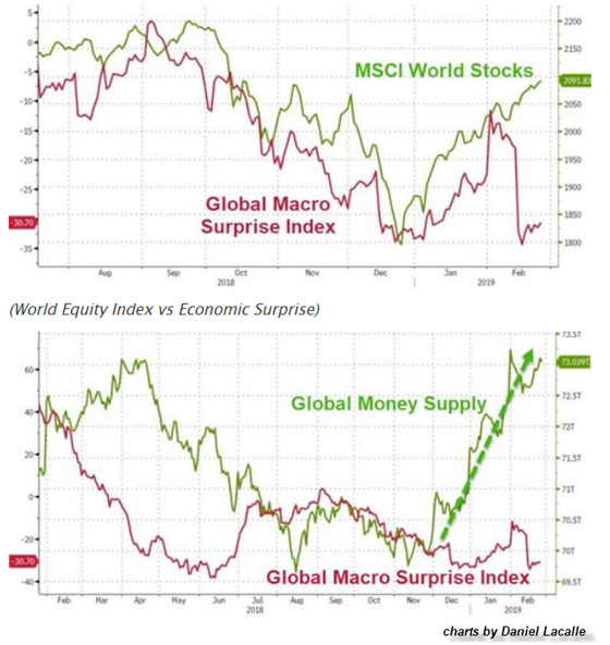 MSCI World Stocks & Global Money Supply vs Global Macro Surprise Index