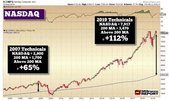 NASDAQ - May 10, 2019