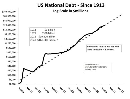 US National Debt Since 1913
