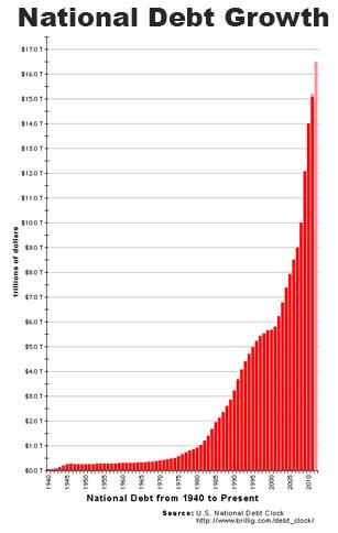 National debt growth
