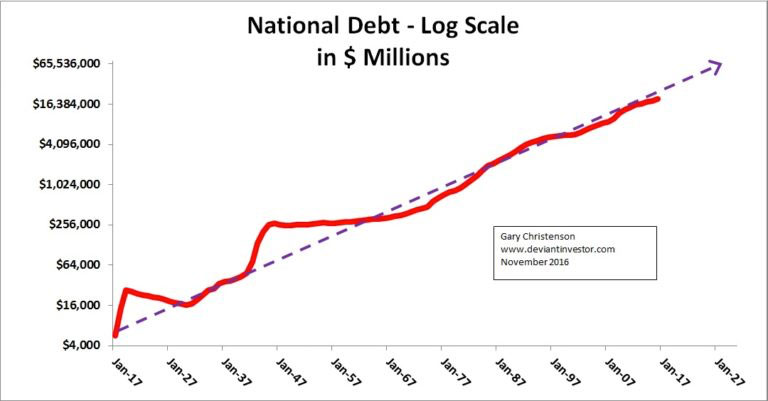 National Debt - Log Scale in $ Millions