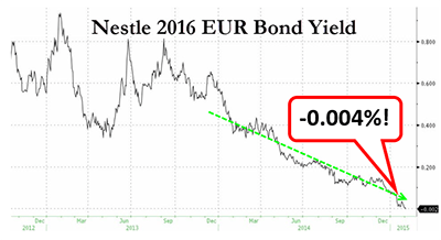 Nestle 2016 EUR Bond Yield