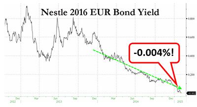 Nestle 2016 EUR Bond Yield