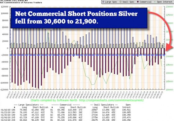 Net Commercial Short Positions Silver fell from 30,600 to 21,900