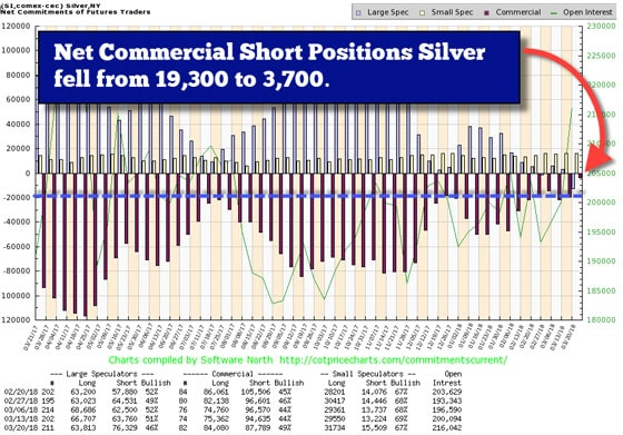 Net Commercial Short Positions Silver (Chart)