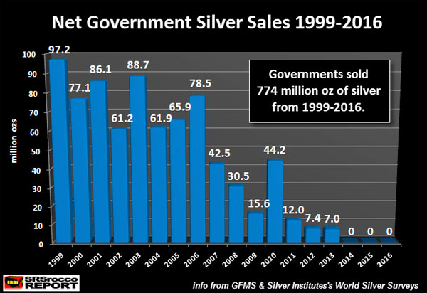 Net Government Silver Sales 1999-2016