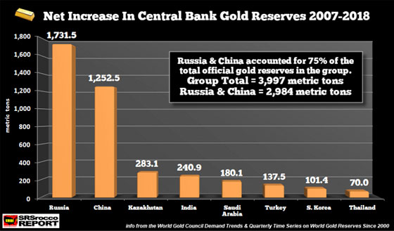 Net Increase In Central Bank Gold Reserves 2007-2018