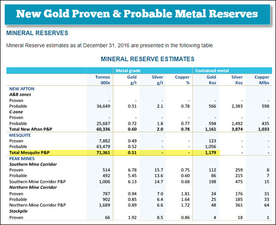 New Gold Proven and Probable Metal Reserves