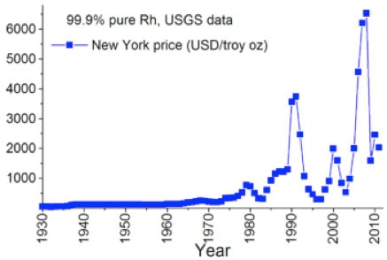 New York Price for Rhodium Chart