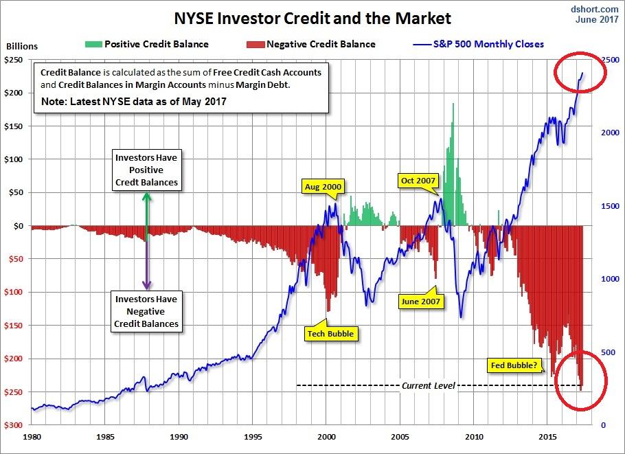NYSE Credit
