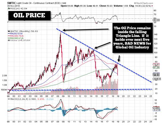 Oil Price - November 30, 2018