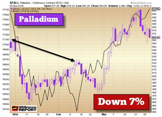 Palladium (March 30, 2016)