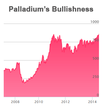 Palladium is bullish