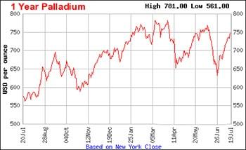 1 year palladium chart