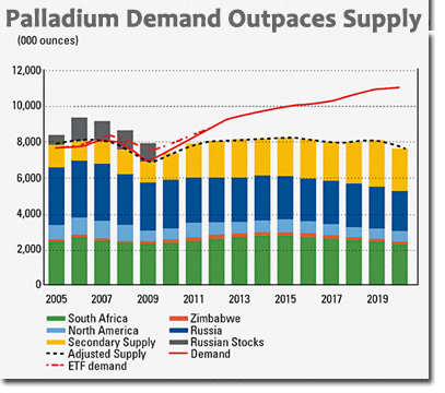 Demand for palladium outpaces its supply