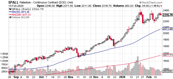 Palladium Price Chart (2/14/2020)