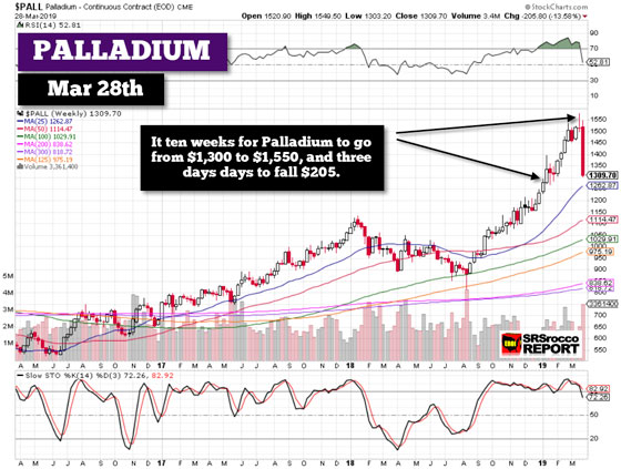 Palladium Prices (Chart) - March 28, 2019