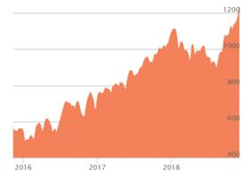 Paladium Markets (Chart)