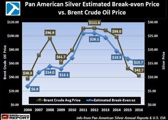 Pan American Silver Estimated Break-Even Price vs. Brent Crude Oil Price