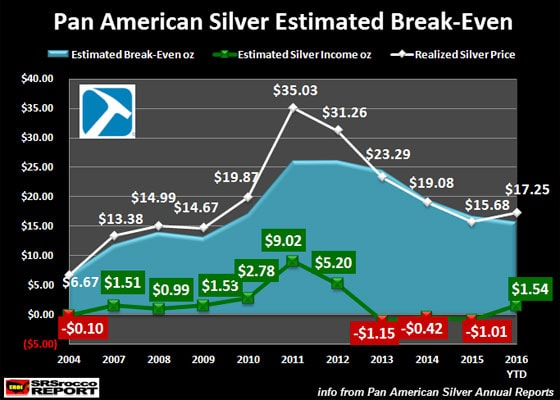 Pan American Silver Estimated Break-Even