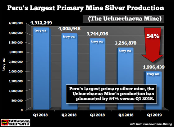 Peru's Largest Primary Mine Silver Production