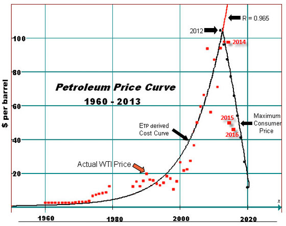 Petroleum Price Curve