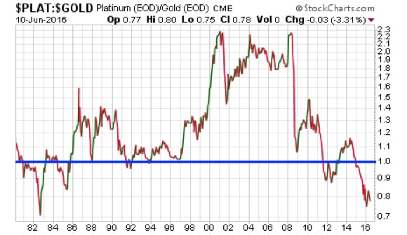 Platinum:Gold Ratio from 1980 - Present