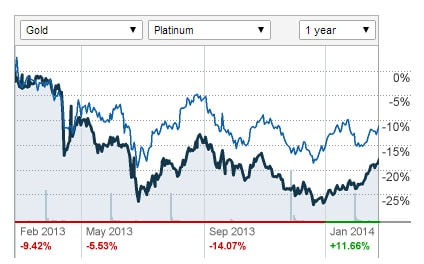 Platinum is set to continue to outperform gold