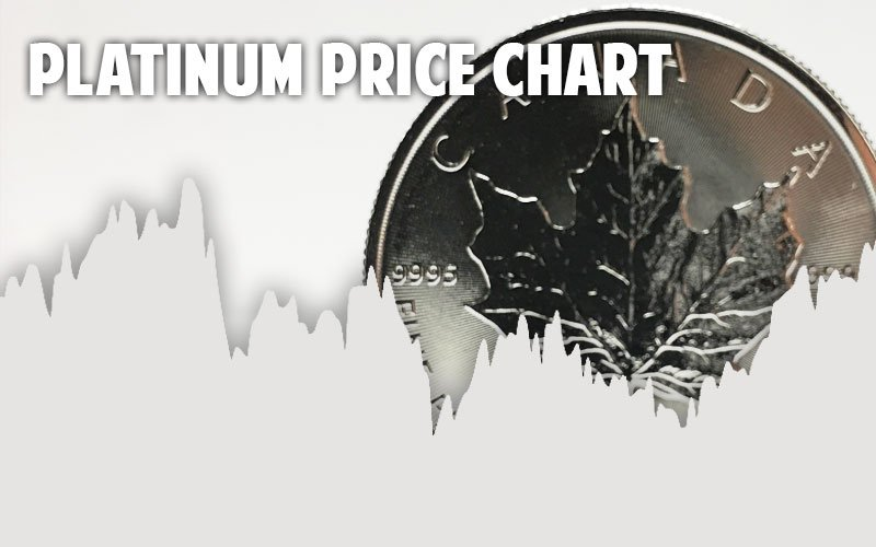 Platinum Price