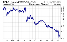 Platinum vs Gold (August 14, 2020)