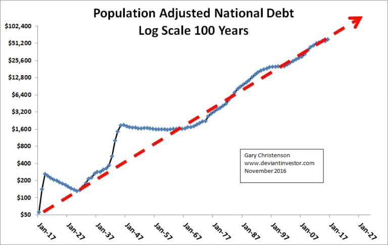 Population Adjusted National Debt Log Scale 100 Years