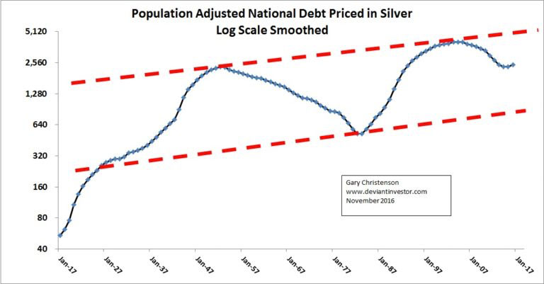 Population Adjusted National Debt Priced in Silver - Log Scale Smoothed