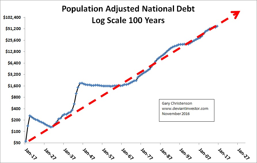 Population Adjusted National Debt