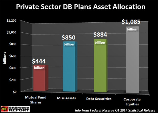 Private Sector DB Plans Asset Allocation