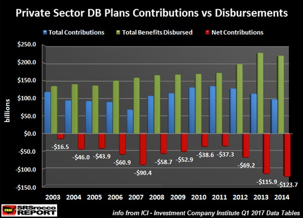 Private Sector DB Plans Contributions vs Disbursements