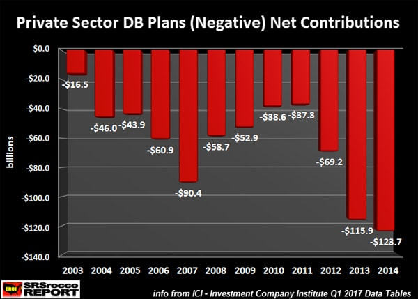 Private Sector DB Plans (Negative) Net Contributions