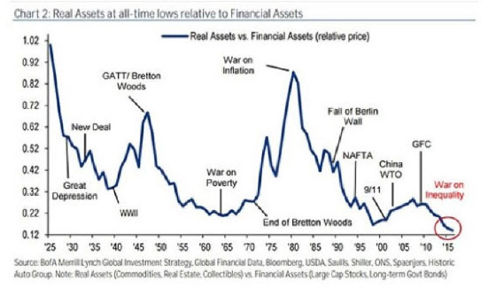 Real Assets at all-time lows relative to Financial Assets