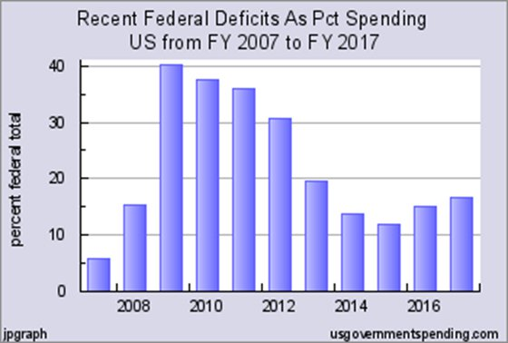 Recent federal deficits as pct spending us from fy 2007 to fy 2017