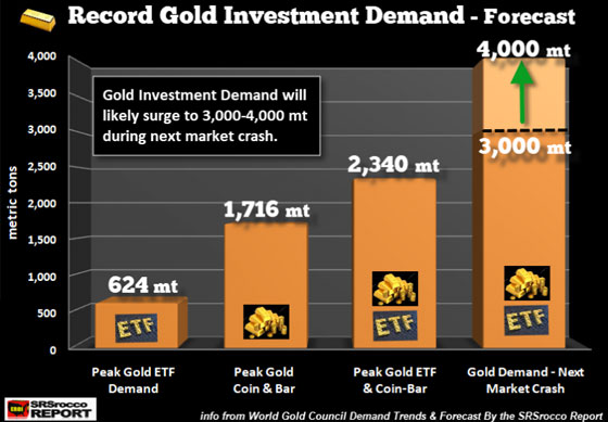 Record Gold Investment Demand - Forecast