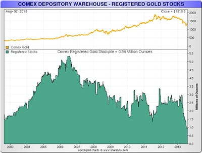 Gold inventor in COMEX warehouses