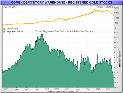 Registered gold stocks