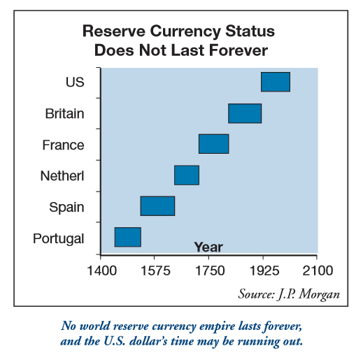 U.S. Dollar's reserve currency status is ending
