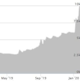 Rhodium 2 Year Chart
